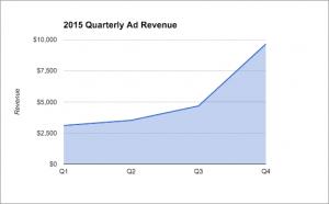 2015 Quarterly Ad Revenue