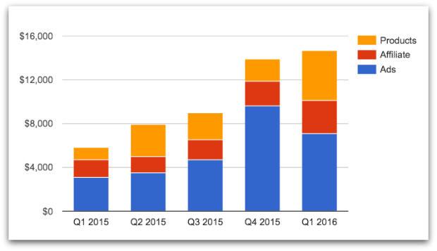 TMM quarterly revenue growth