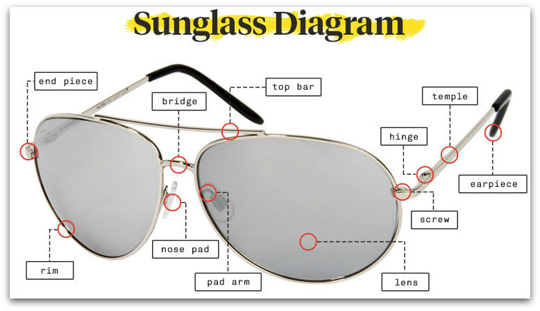 Anatomy of sunglasses