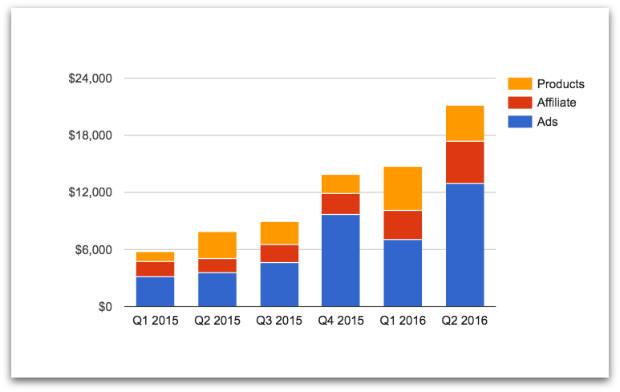 TMM Quarterly Income