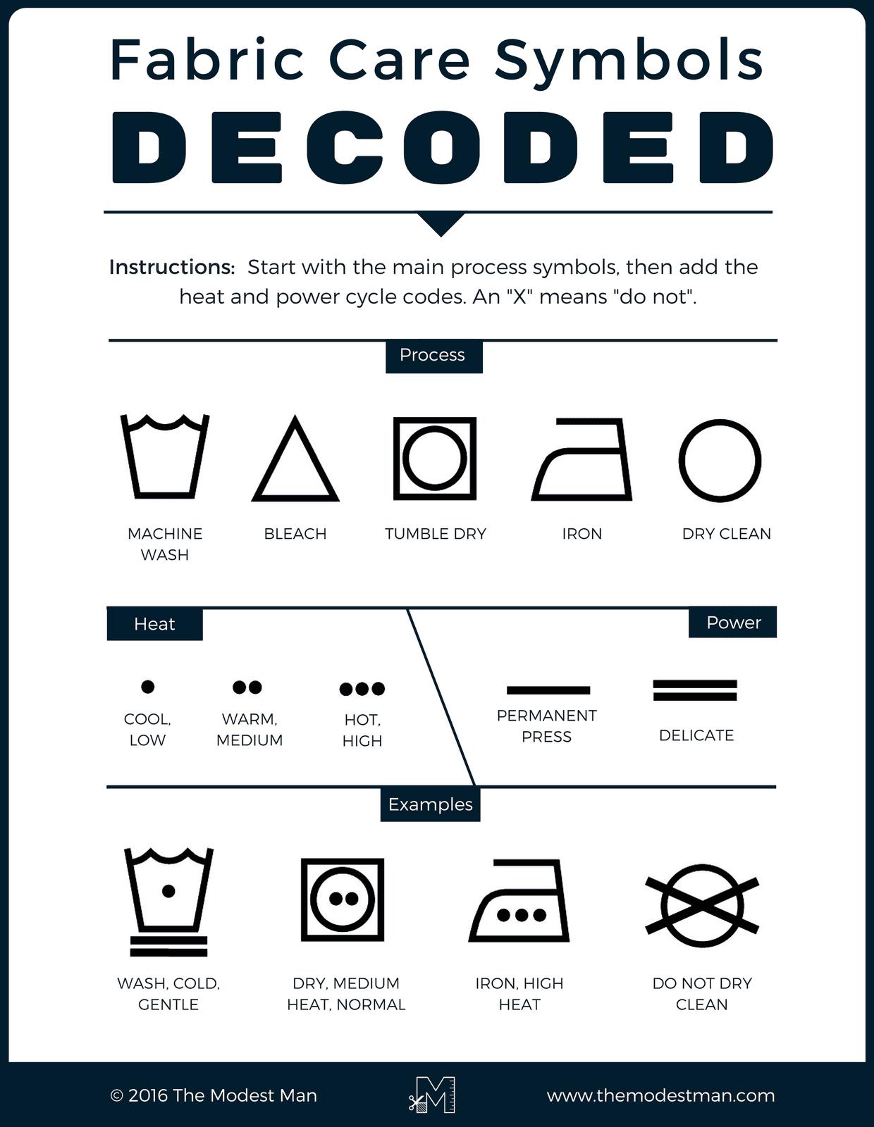 Fabric Care Symbols Infographic