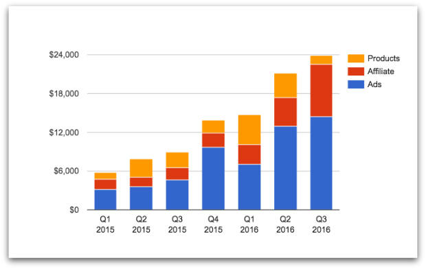 TMM quarterly revenue chart