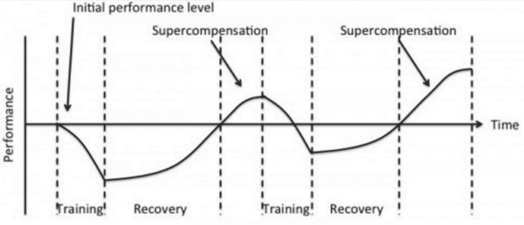 Supercompensation graph
