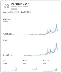 TMM YT stats for 2016