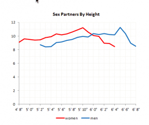 Sex partners by height