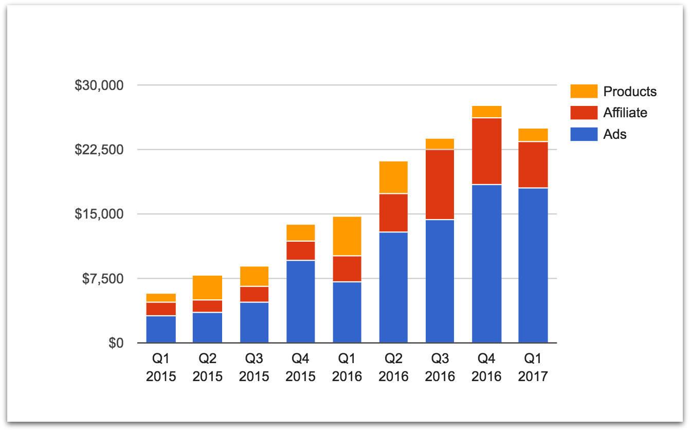 TMM quarterly revenue Q1 2017