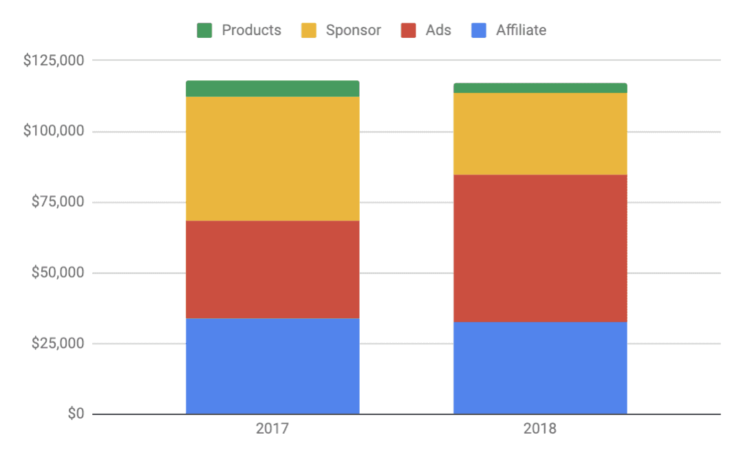 TMM Revenue 2017 vs 2018