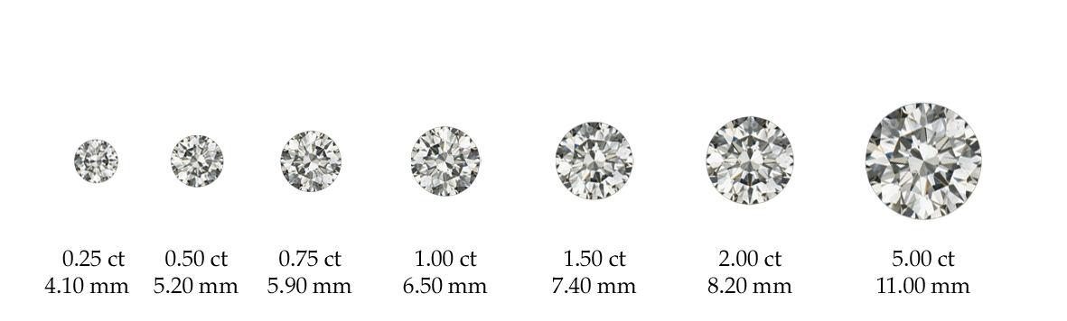 Average diameter diamond carat weights