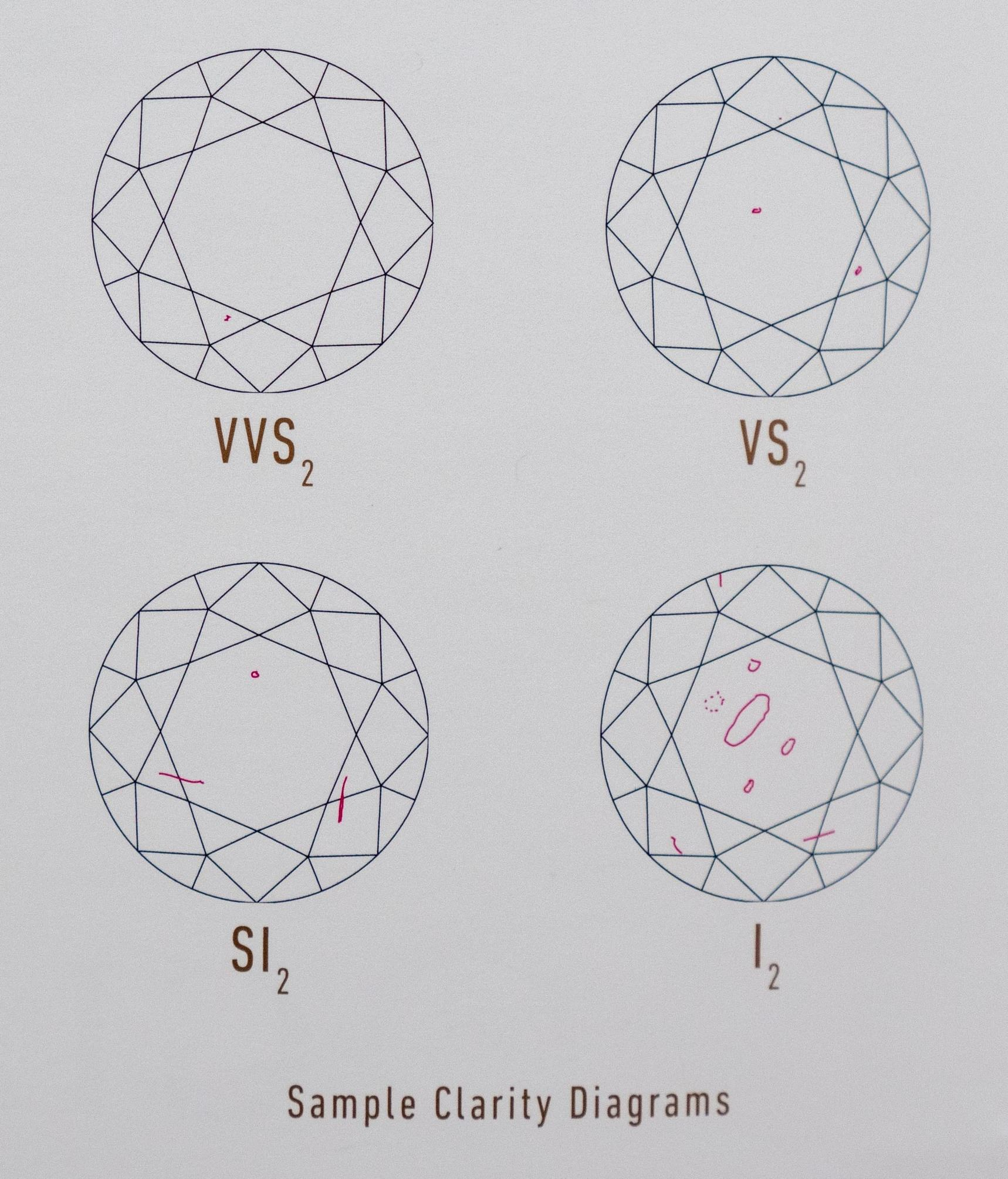 Diamond clarity diagrams