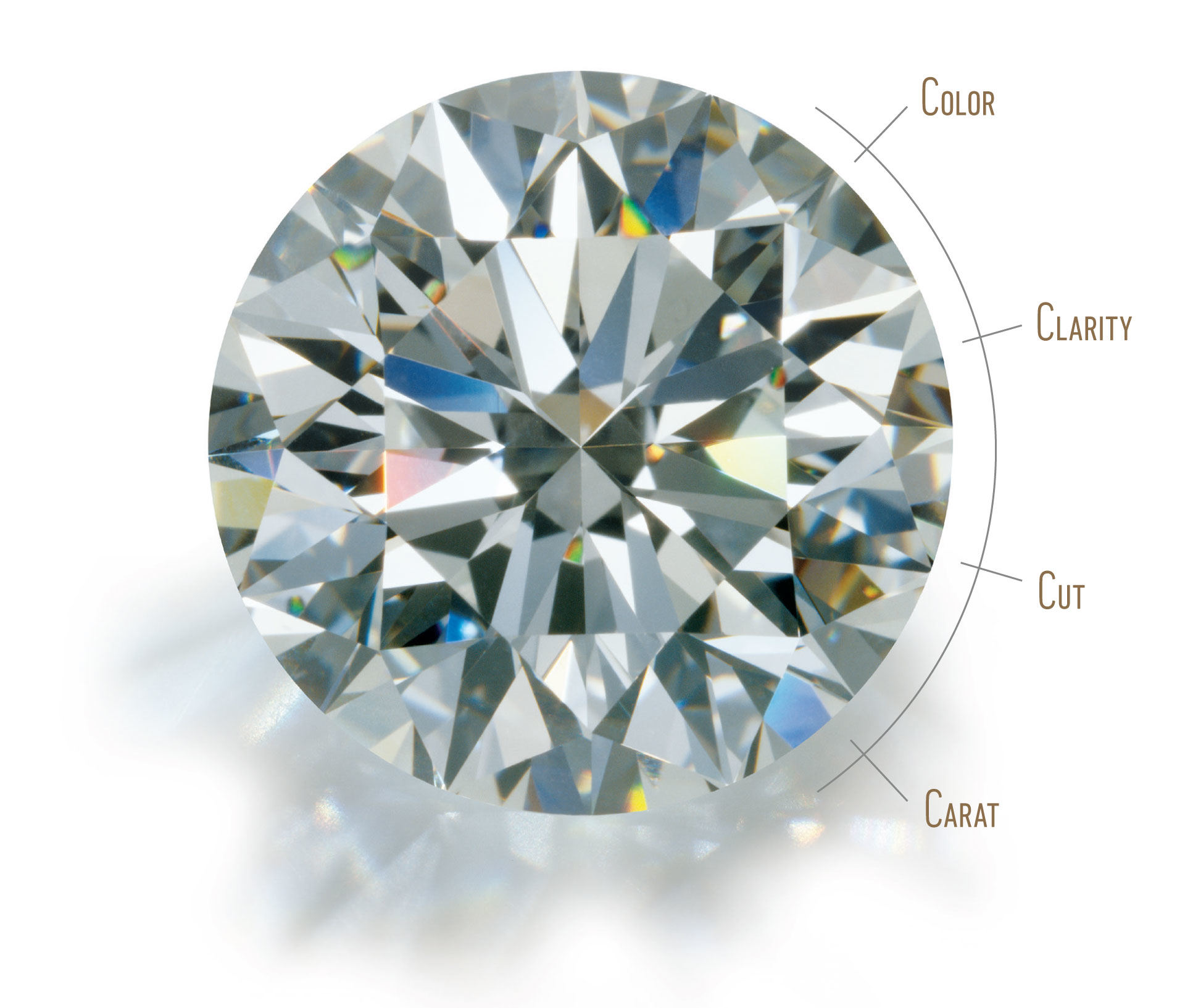 GIA 4Cs of diamond quality: Color, Clarity, Cut and Carat Weight