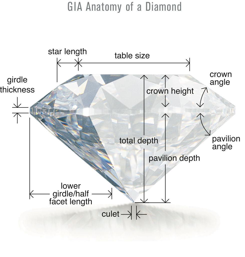 GIA Diamond Anatomy